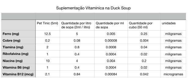 suplementacao duck soup.jpg